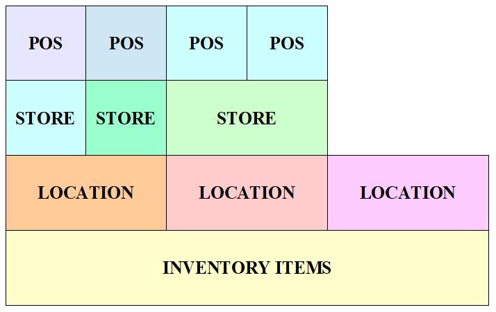 BOM - Inventory - Relationship
