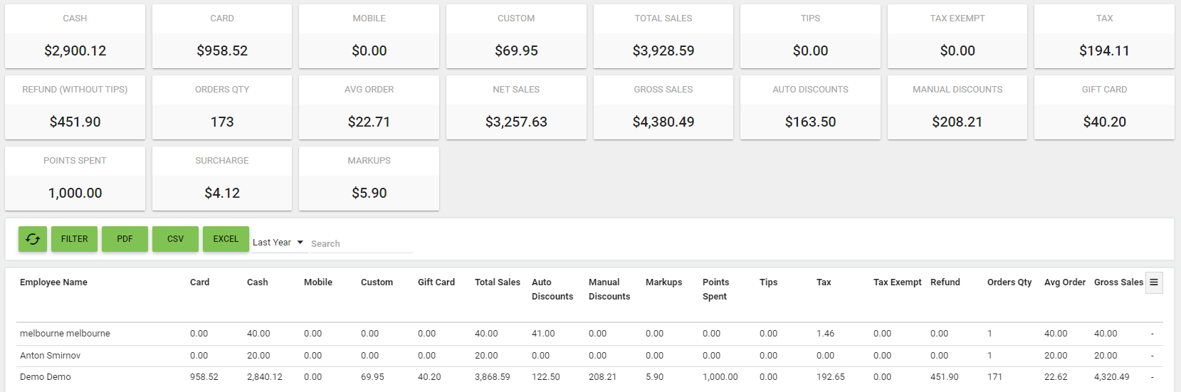 Oscar Point of Sale - BOM - Reports - Sales by Employee