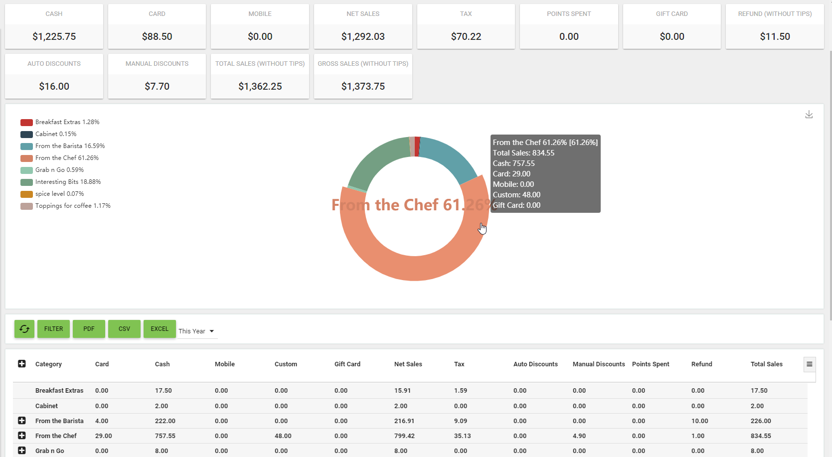 Oscar Point of Sale - BOM - Reports - Sales by Category